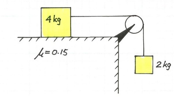 A 4kg block is on a horizontal table what is the acceleration and we will assume that the pulley is light since you do not specify the mass of the pulley if the pulley had mass then it too will have inertia and the cord ccuart Choice Image