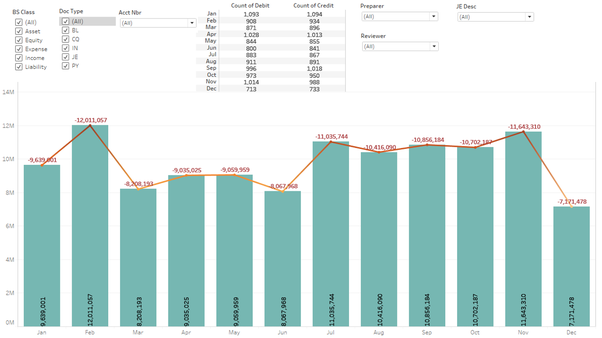 How are you using Tableau in any of your Internal Audit activities