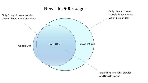 What is a web crawler and how does it work? - Quora