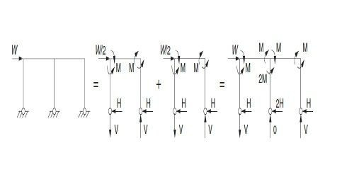 How do I calculate the moment in RC columns of a frame structure ...