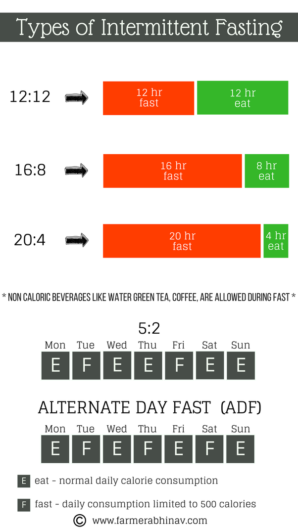How does intermittent fasting work? Is it effective? - Quora