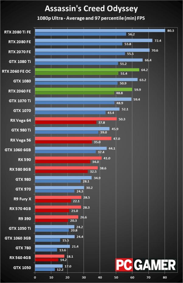 Should I buy a GTX 1070 Or a GTX 1660 ti? - Quora