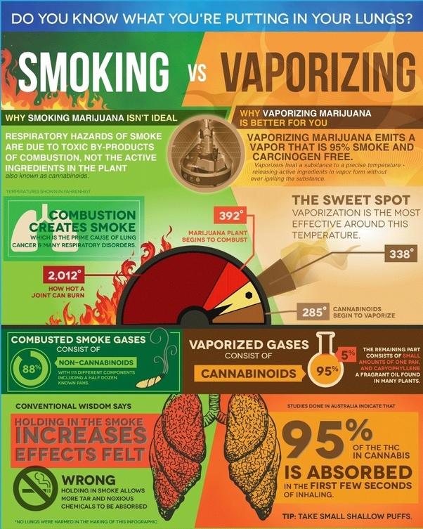 Does vaporizing marijuana give a differ high? - Quora