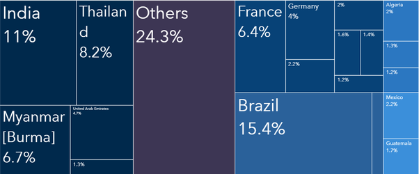 International Trade: What are the major exports and imports of India