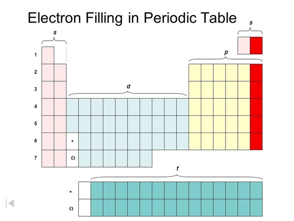 What Are The Maximum Number Of Electrons That Can Be Accommodated In