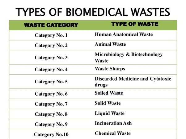 What Is A Safe And Inexpensive Method Of Disposing Bio Medical Waste