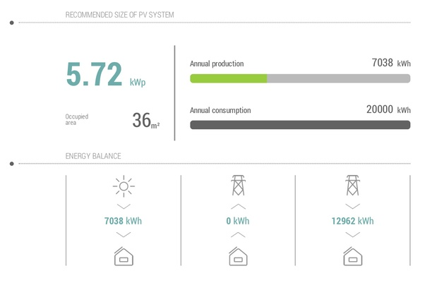 What is the best photovoltaic system design software? - Quora