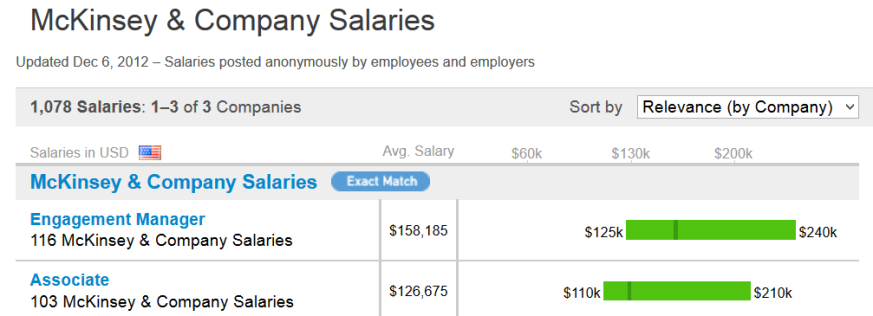 What is the average base salary of an associate at a