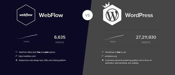 What Are The Differences Between WordPress And Webflow Quora