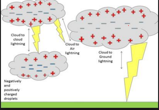 ... a giant spark - lightning - occurs between the two charges within the cloud. This is like a static electricity sparks you see but much bigger.  sc 1 st  Quora : why lighting occurs - azcodes.com