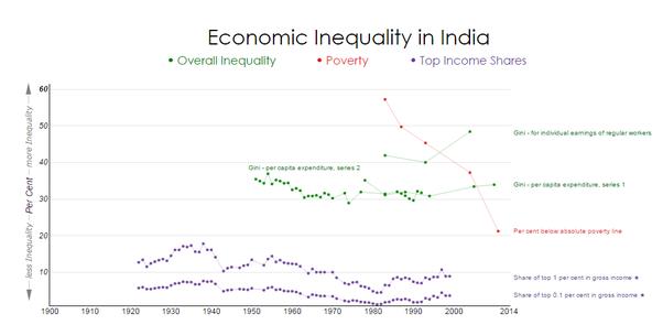 economic inequality in india pdf
