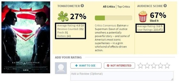 why is batman v superman rated 9 6 on imdb but just 36 on rotten