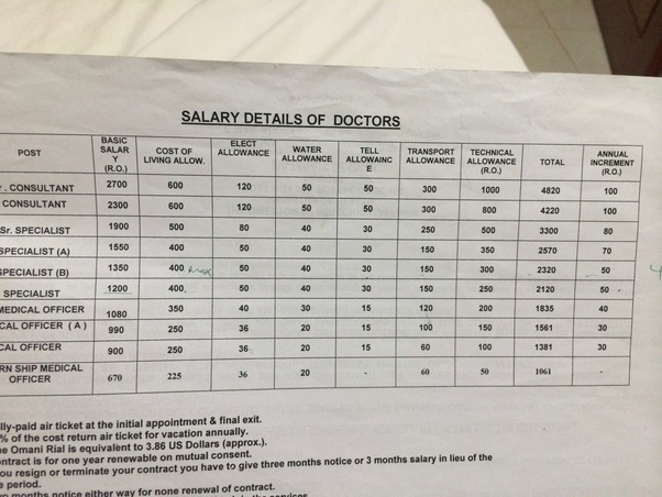What is the salary of a General medical practitioner working