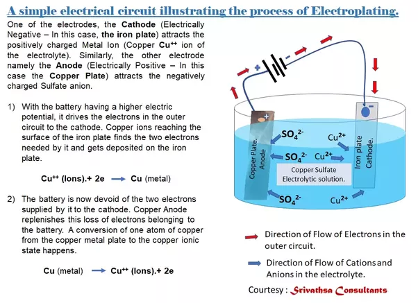 What Is The Chemical Equation For Copper Electroplating Using The