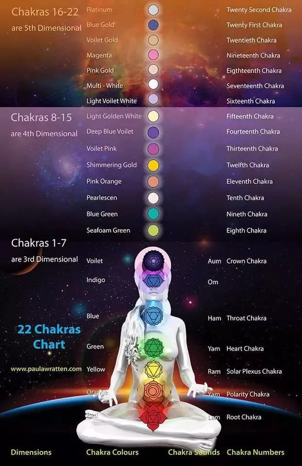 Has any person awakened all 7 chakras till now? - Quora