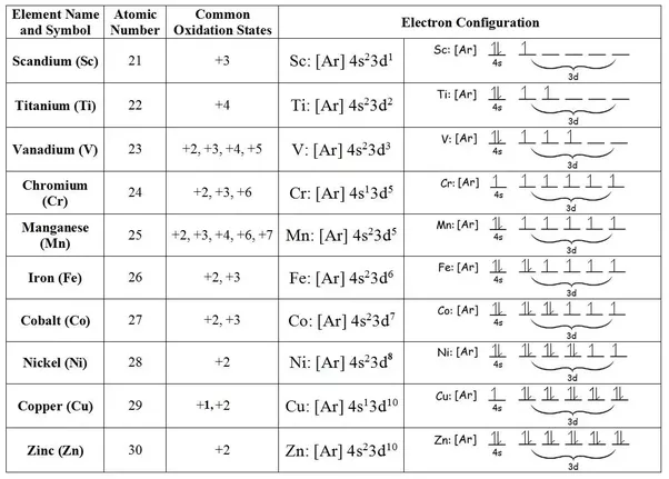 what is the oxidation number of cr in na2cr2o7