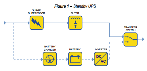 Power Supplies What Is An Online Ups System How Does It