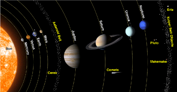 What are the names of planets? - Quora
