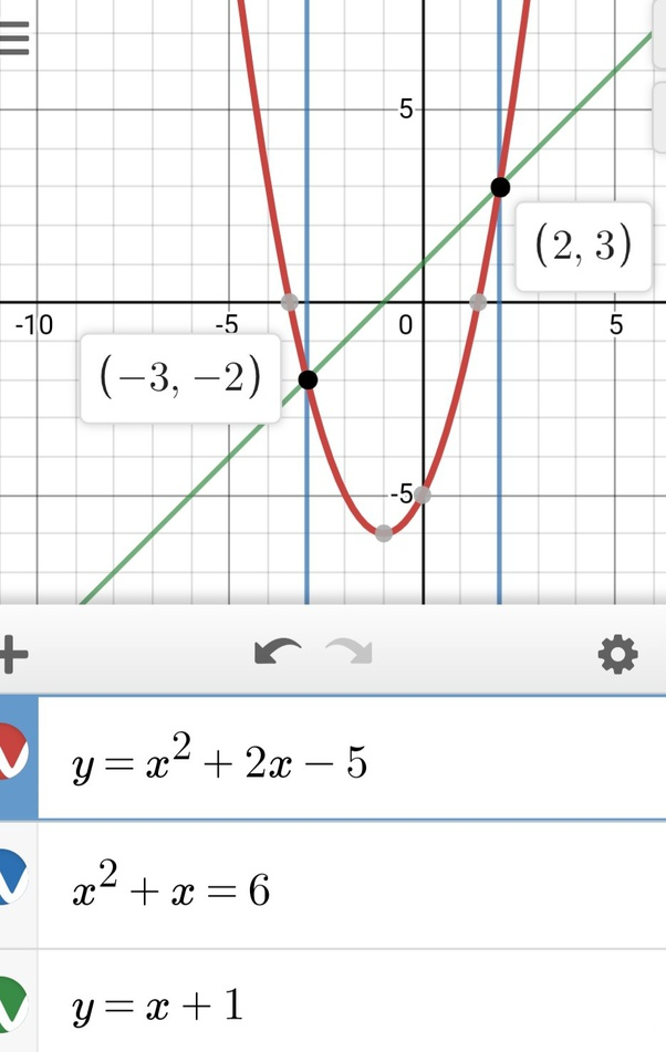 How To Draw A Suitable Line On The Graph Y=x^2+2x-5, To Find The Solutions  Of X^2+x=6 - Quora