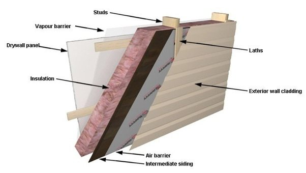Do most wood framed houses have sheathing on exterior walls? - Quora