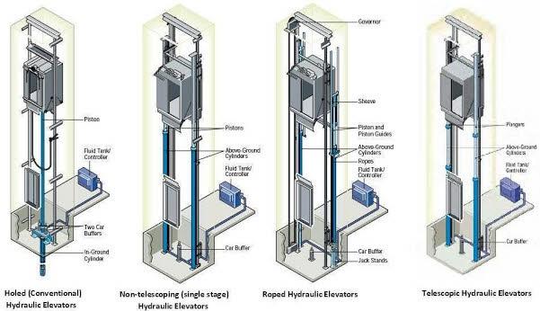 how do elevators and lifts work quora rh quora com