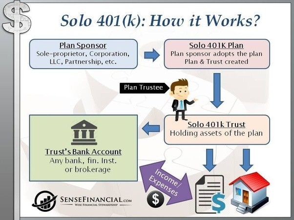 Single person roth 401k