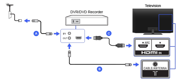 how to hook up a dvd recorder to a dvr