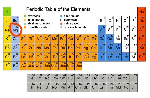 What is the ion of magnesium quora this is because magnesium is in group 2 of the periodic table and has a total of 2 valence electrons when these electrons are lost it holds a 2 charge urtaz Choice Image