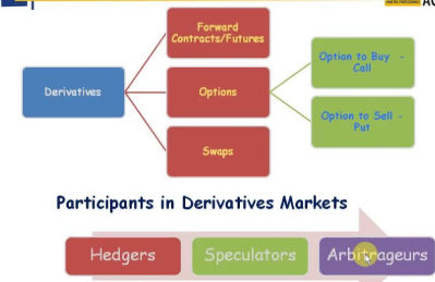 Financial derivatives contract for differences