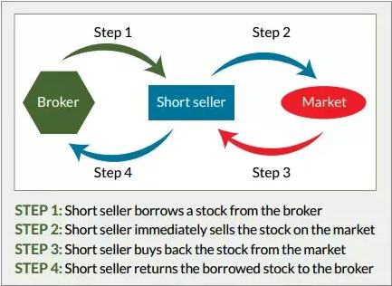 Ini Dia Saham Transaksi Margin & Short Sell per Januari