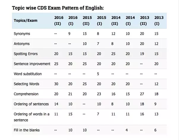 What type of question paper format is in the cdse exam quora question paper format english malvernweather Images