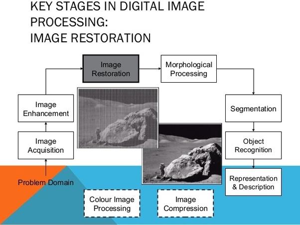 Digital Image Processing Rafael Gonzalez Pdf