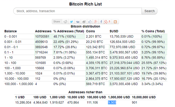 people who are rich from bitcoin