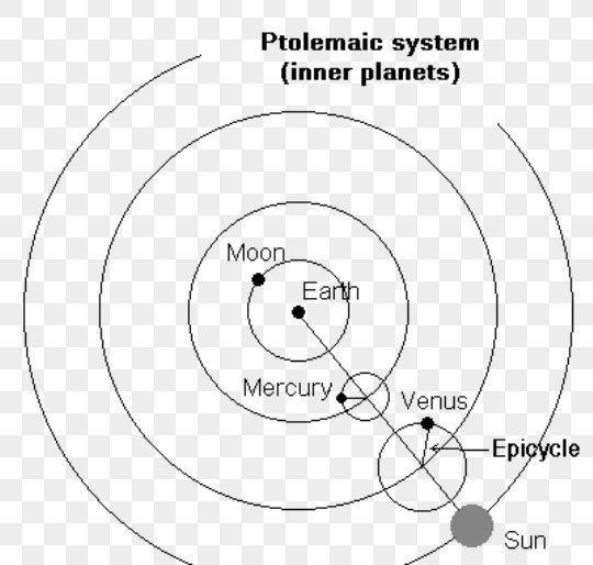 What Is The Ptolemaic Model Of The Solar System