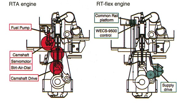 2 Stroke X Head Type Marine Diesel Engine Is Used For Propulsion Of Giant Vessels As A Main From Early Stage Engines There Has Been
