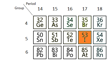 How many protons are there in an atom of iodine quora iodine has atomic number 53 so it has 53 protons urtaz Images