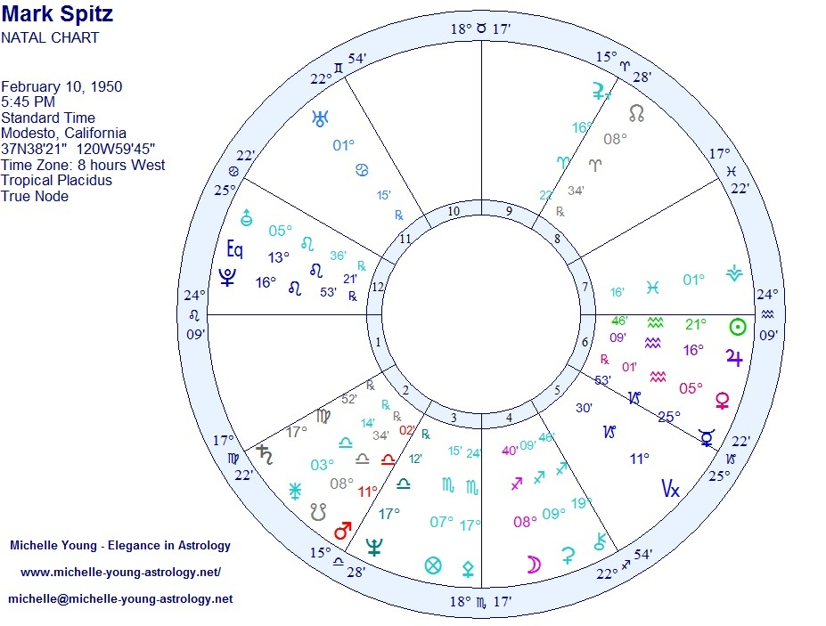 Are there any indicators in a birth chart that make someone
