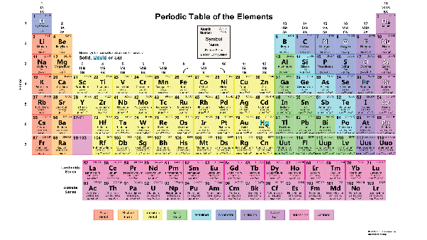 what goes in the periodic table are elements only atoms notice there is no bronze elements are types of atoms whereas an alloy is a mixture of