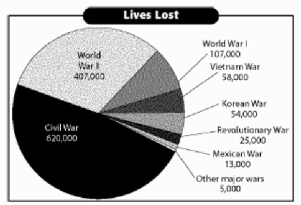 What were the similarities between the us civil war and the vietnam both wars resulted in over 100000 casualties ccuart Images