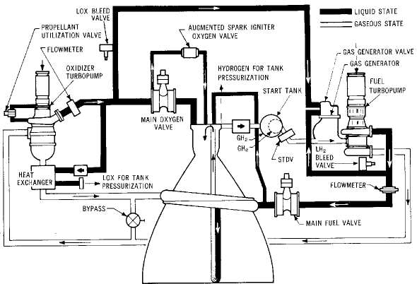why did the saturn v rocket require so many parts  around 3 000 000   what kind of systems are