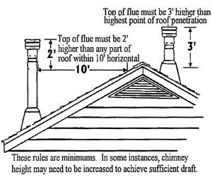Confused by the type of flue you have? Unsure about what type of gas fire you need? Or baffled by the terminology used on this site? Visit our Jargon Buster page.