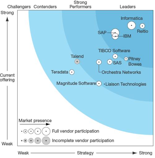How do the features compare across the major MDM vendors
