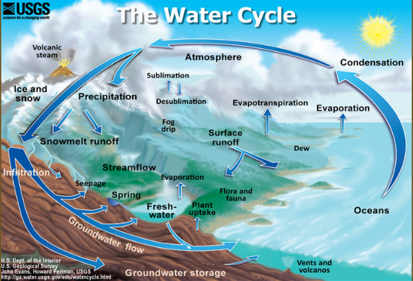 What is the human impact on the water cycle and how does this the mass of water on earth remains fairly constant over time but water moves into different reservoirs such as glaciers fresh water bodies saline water ccuart Gallery