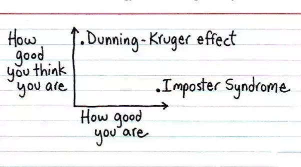 Can The Dunning Kruger Effect Be One Of The Reasons For