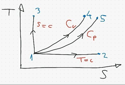 how to draw isobaric lines in a t s diagram quora rh quora com Enthalpy Diagram Diagram vs Chart