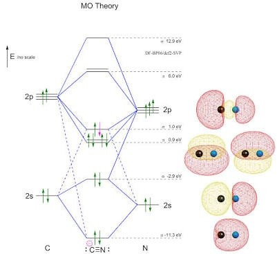 What Is The Ground State Molecular Orbital Configuration Of Cn And