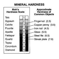 when identifying minerals how is hardness defined quora. Black Bedroom Furniture Sets. Home Design Ideas