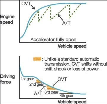 what is the difference between amt and cvt auto transmission in cars rh quora com