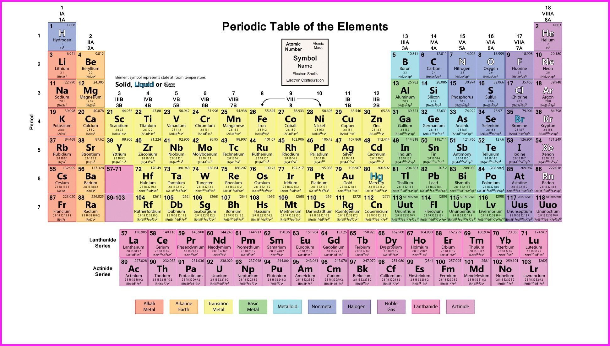 What Are The Names Of The 8 Groups In The Periodic Table