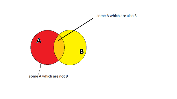 What is the venn diagram of some a are not b quora answer wiki ccuart Images